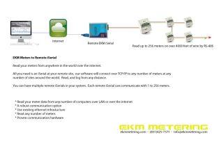 Usage Utility Remote Data Management Irrigation Pump 24