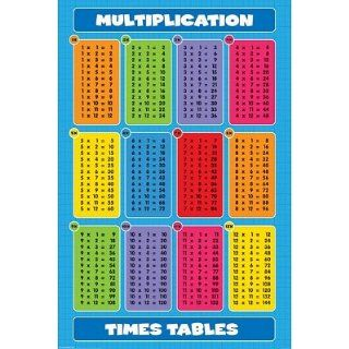 Multiplication Times Tables, Educational Poster Print, 24